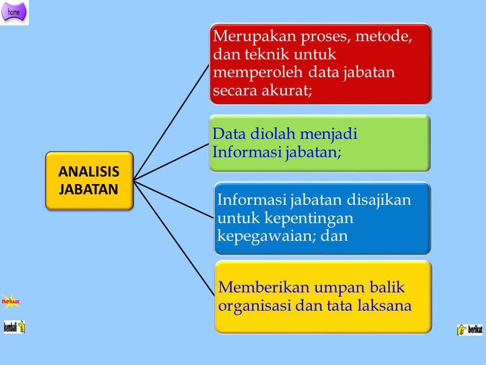 ANALISIS JABATAN Merupakan proses, metode, dan teknik untuk memperoleh data jabatan secara akurat; Data diolah menjadi Informasi jabatan;