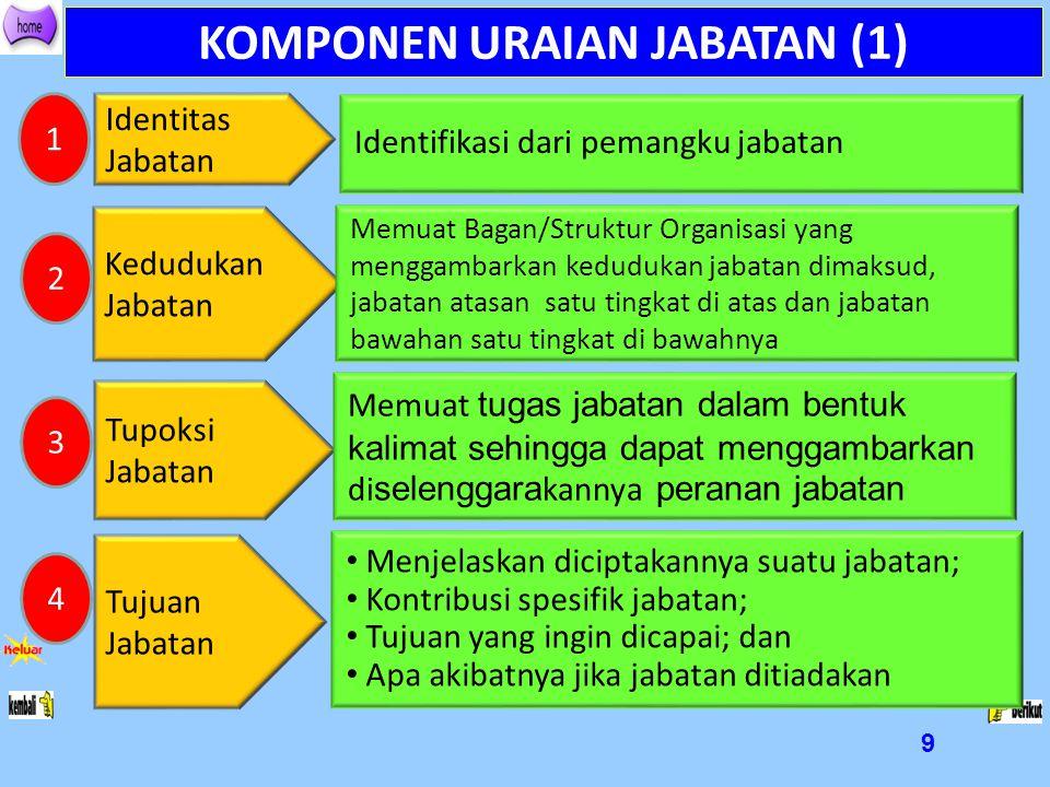 KOMPONEN URAIAN JABATAN (1)