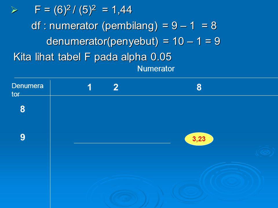 F = (6)2 / (5)2 = 1,44 df : numerator (pembilang) = 9 – 1 = 8
