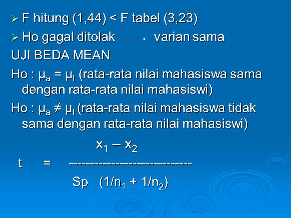 x1 – x2 F hitung (1,44) < F tabel (3,23)