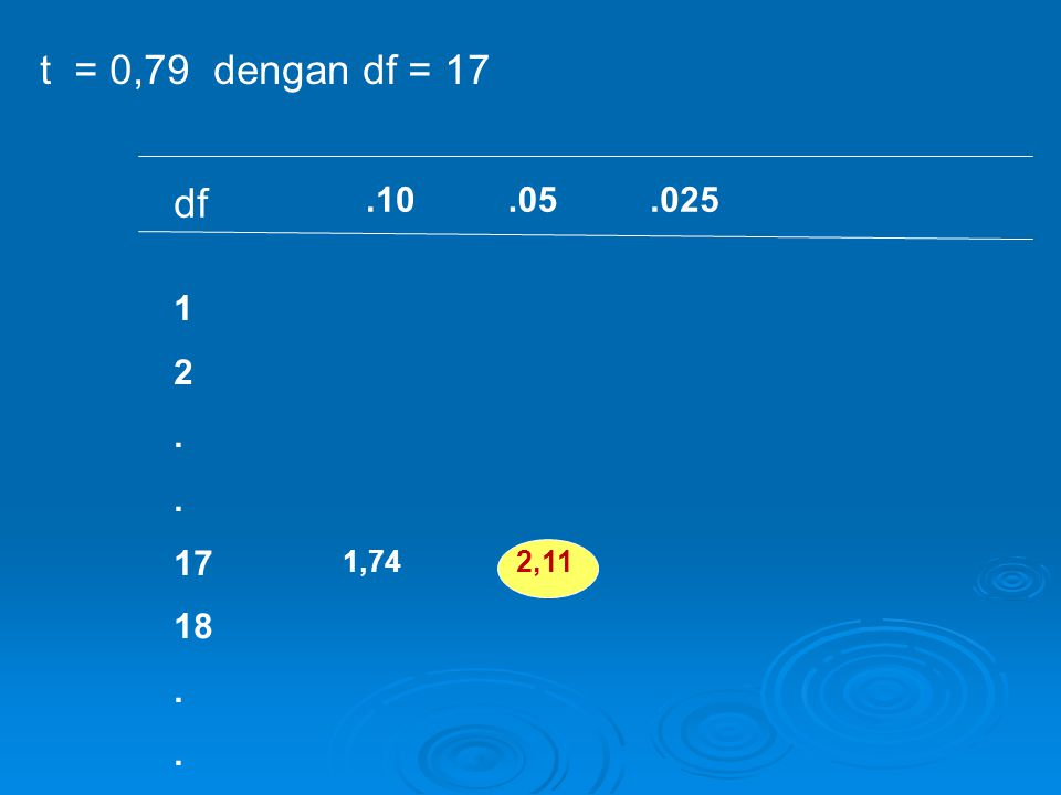 t = 0,79 dengan df = 17 df .10 .05 .025 1 2 . 17 18 1,74 2,11