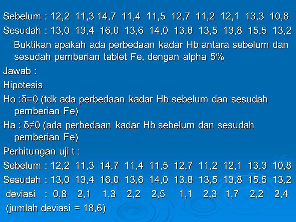 Sebelum : 12,2 11,3 14,7 11,4 11,5 12,7 11,2 12,1 13,3 10,8 Sesudah : 13,0 13,4 16,0 13,6 14,0 13,8 13,5 13,8 15,5 13,2.