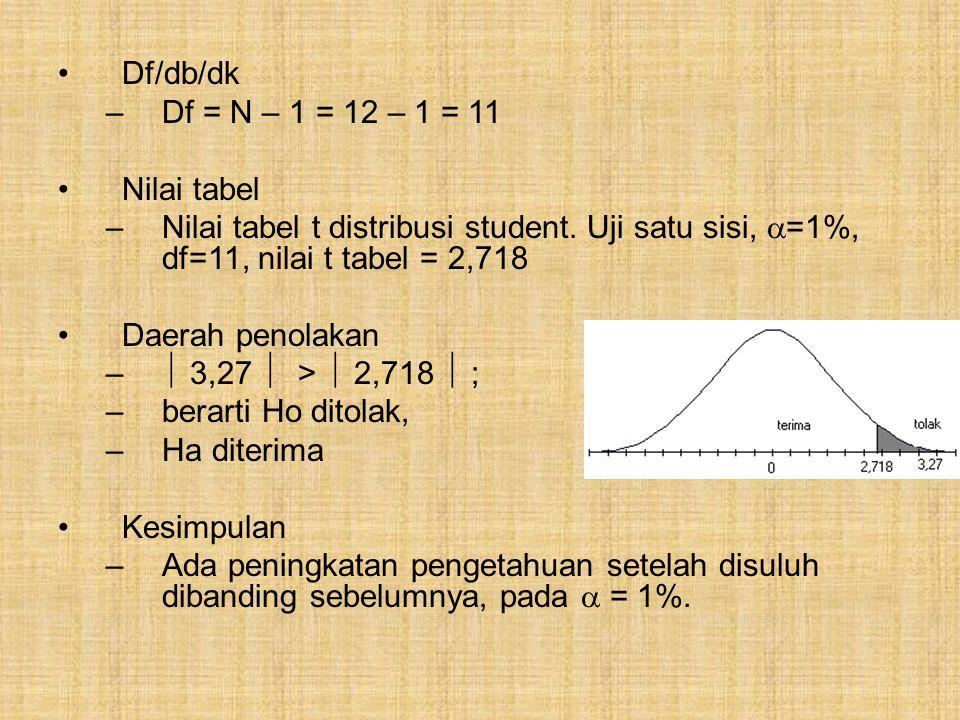 Df/db/dk Df = N – 1 = 12 – 1 = 11. Nilai tabel. Nilai tabel t distribusi student. Uji satu sisi, =1%, df=11, nilai t tabel = 2,718.