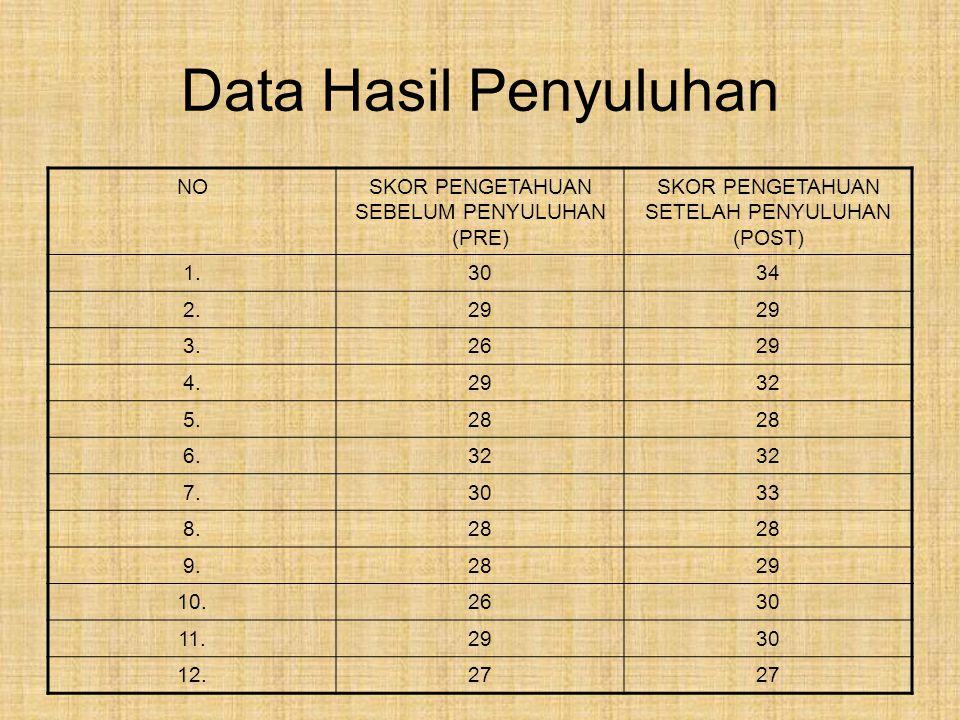 Data Hasil Penyuluhan NO SKOR PENGETAHUAN SEBELUM PENYULUHAN (PRE)