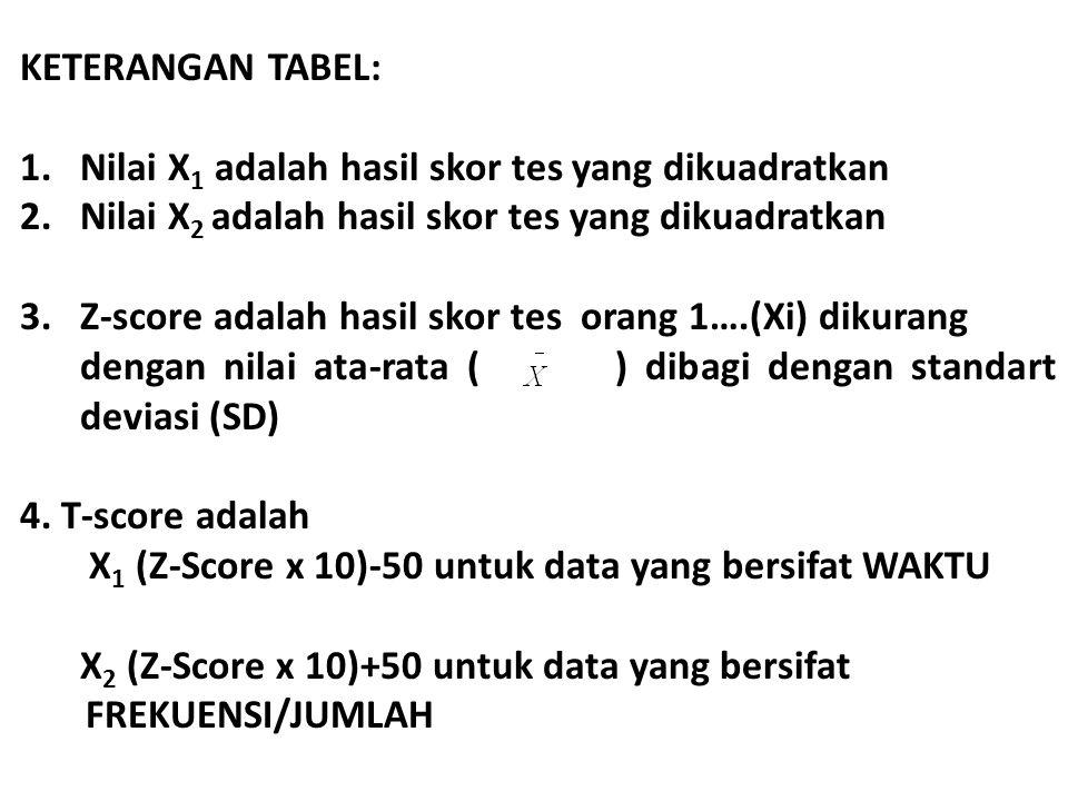 KETERANGAN TABEL: Nilai X1 adalah hasil skor tes yang dikuadratkan. Nilai X2 adalah hasil skor tes yang dikuadratkan.