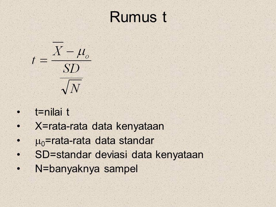 Rumus t t=nilai t X=rata-rata data kenyataan 0=rata-rata data standar