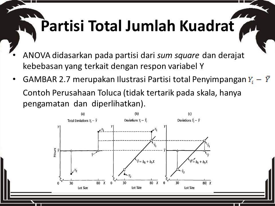 Partisi Total Jumlah Kuadrat