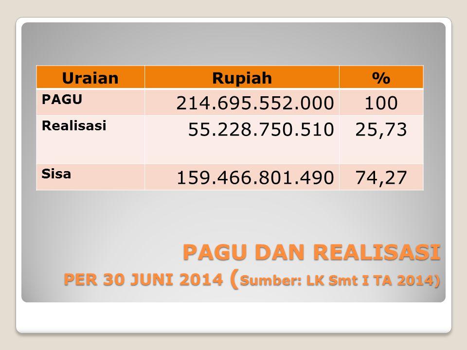PAGU DAN REALISASI PER 30 JUNI 2014 (Sumber: LK Smt I TA 2014)