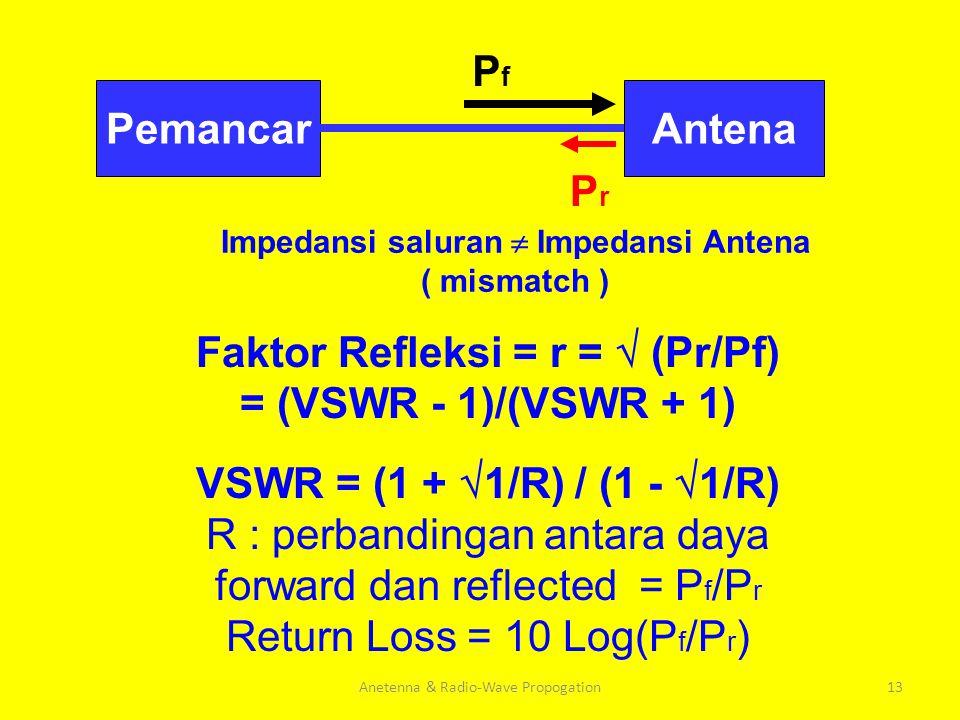Impedansi saluran  Impedansi Antena Faktor Refleksi = r =  (Pr/Pf)