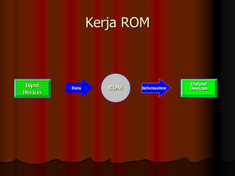 Kerja ROM ROM ROM Input Devices Input Devices Data Data Information