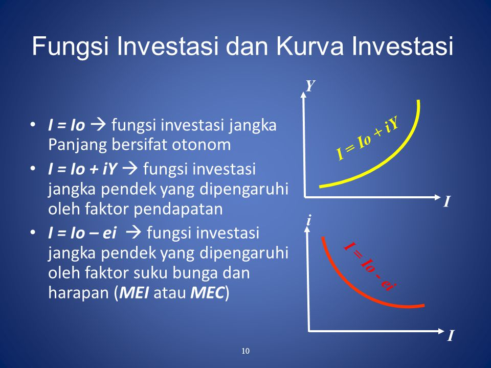 Fungsi Investasi dan Kurva Investasi