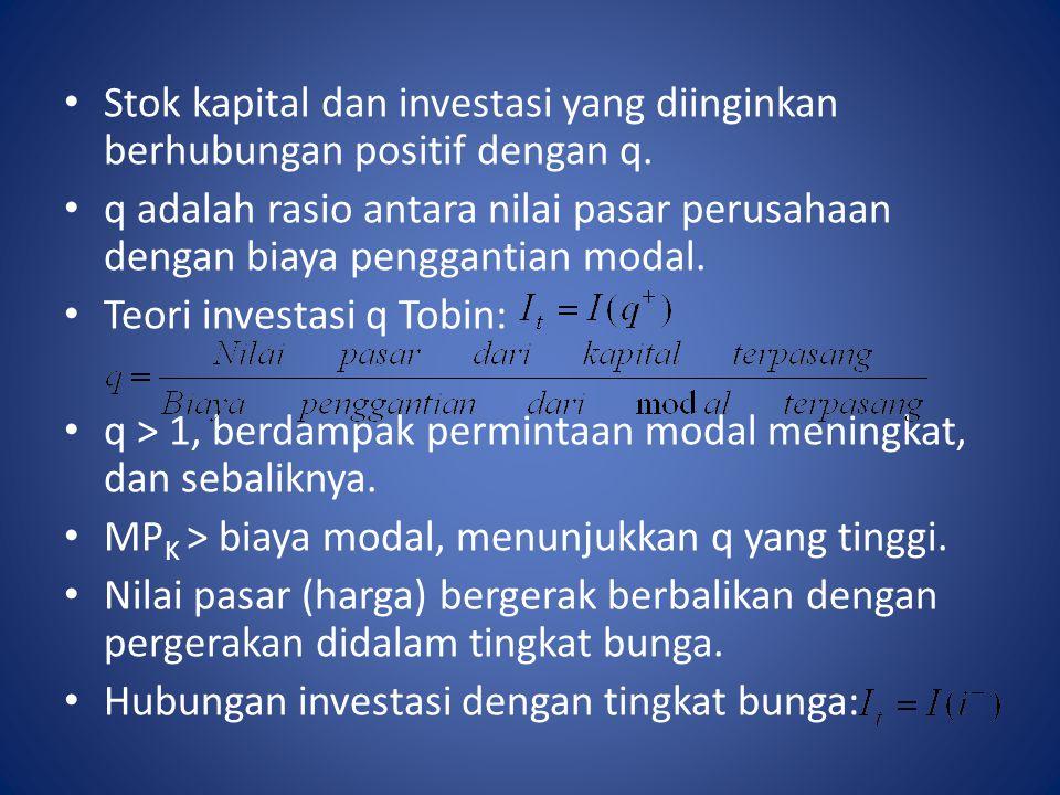 Stok kapital dan investasi yang diinginkan berhubungan positif dengan q.