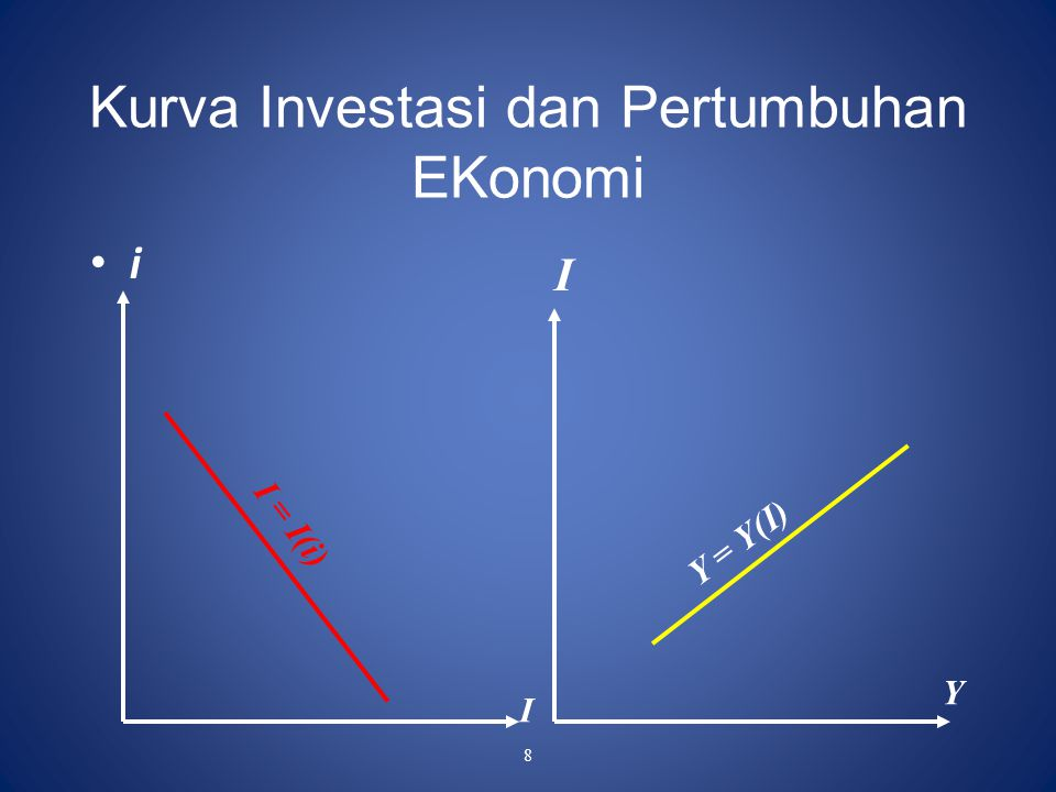 Kurva Investasi dan Pertumbuhan EKonomi