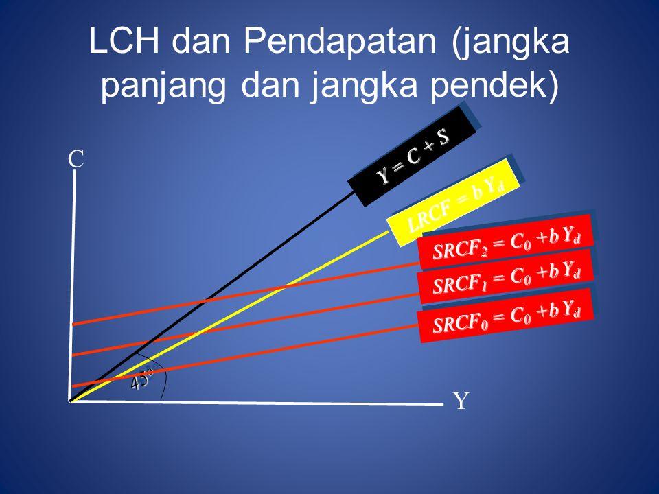 LCH dan Pendapatan (jangka panjang dan jangka pendek)