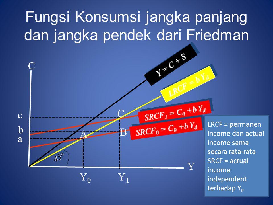 Fungsi Konsumsi jangka panjang dan jangka pendek dari Friedman