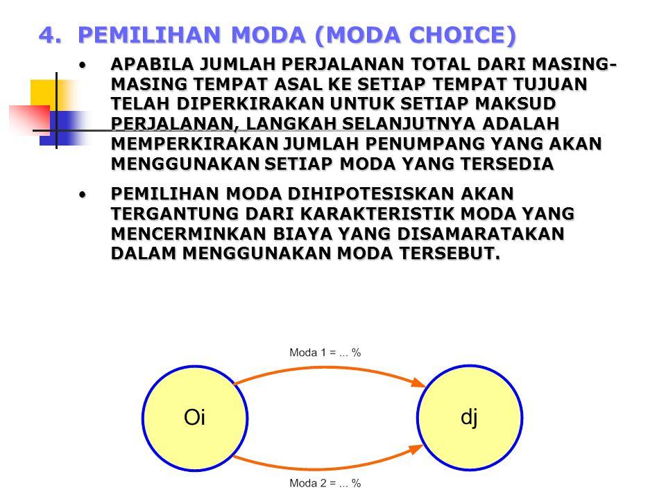 4. PEMILIHAN MODA (MODA CHOICE)