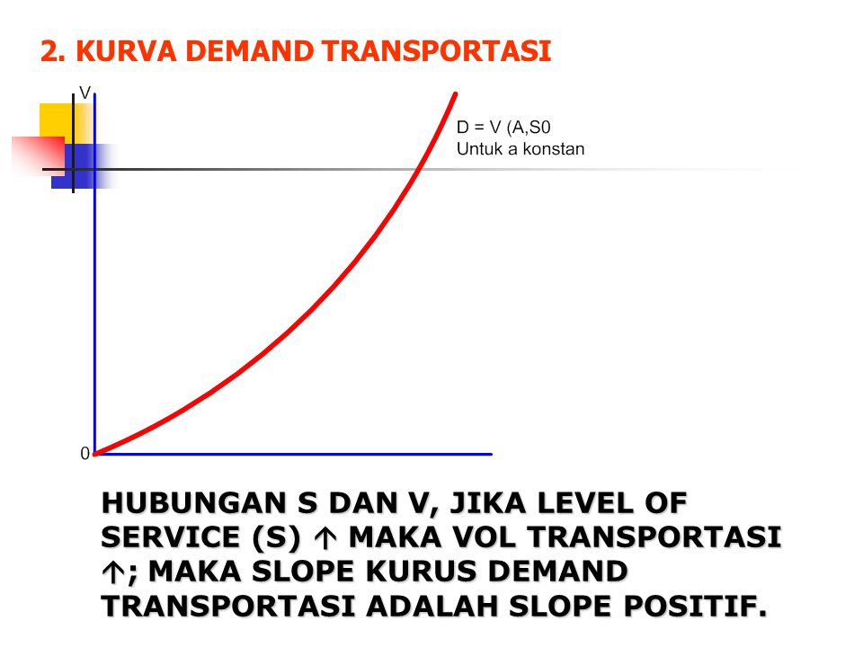 2. KURVA DEMAND TRANSPORTASI