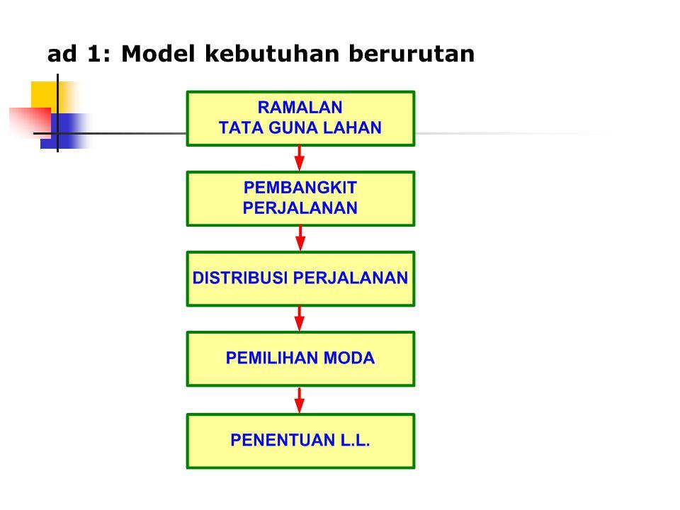 ad 1: Model kebutuhan berurutan
