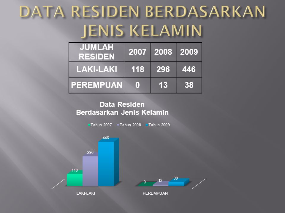 DATA RESIDEN BERDASARKAN JENIS KELAMIN