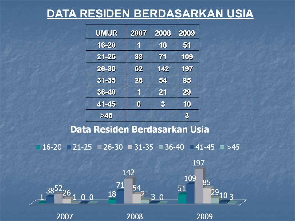 DATA RESIDEN BERDASARKAN USIA