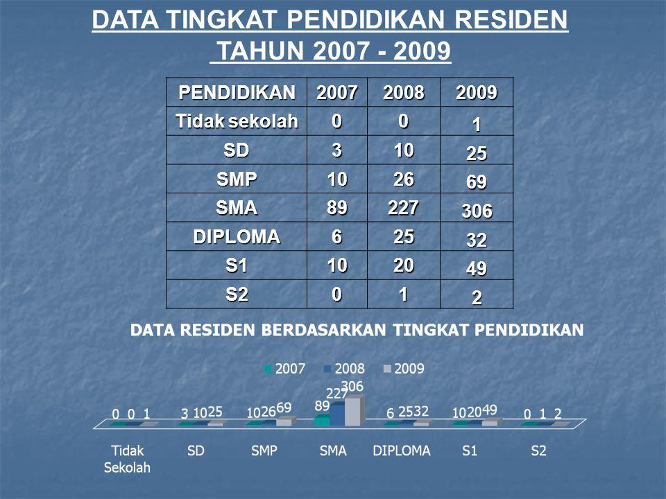 DATA TINGKAT PENDIDIKAN RESIDEN
