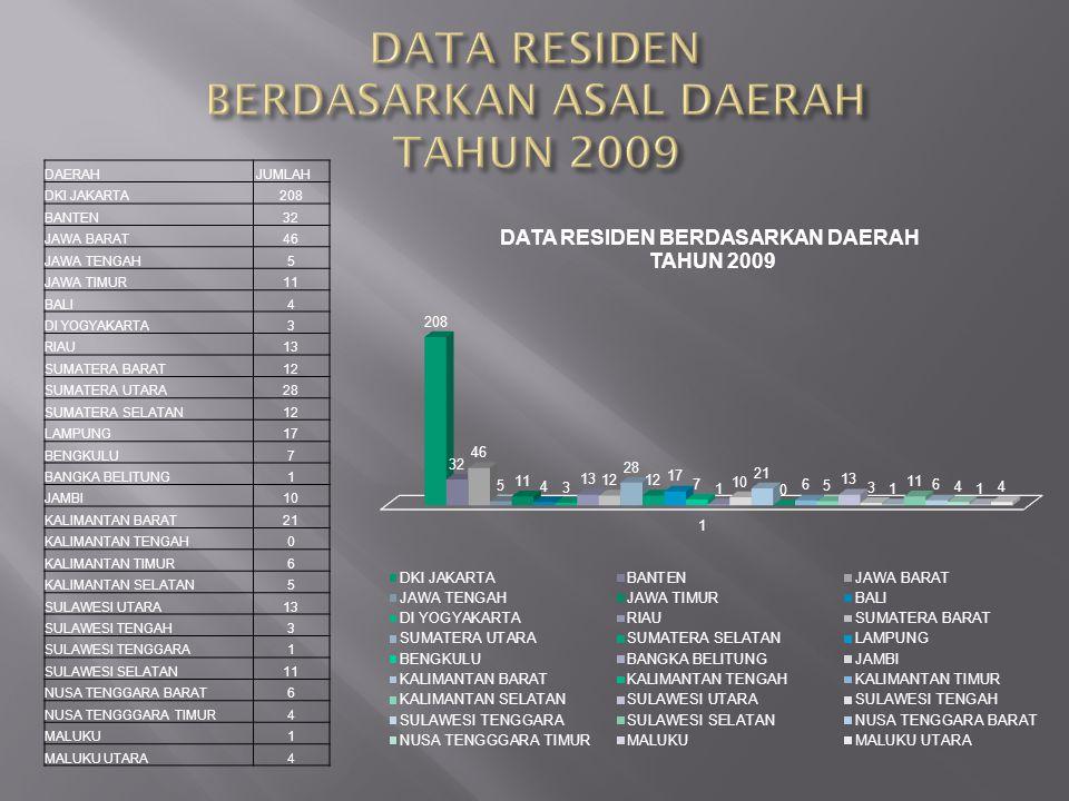 DATA RESIDEN BERDASARKAN ASAL DAERAH TAHUN 2009