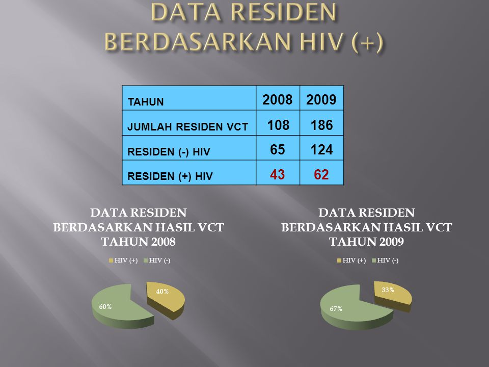 DATA RESIDEN BERDASARKAN HIV (+)