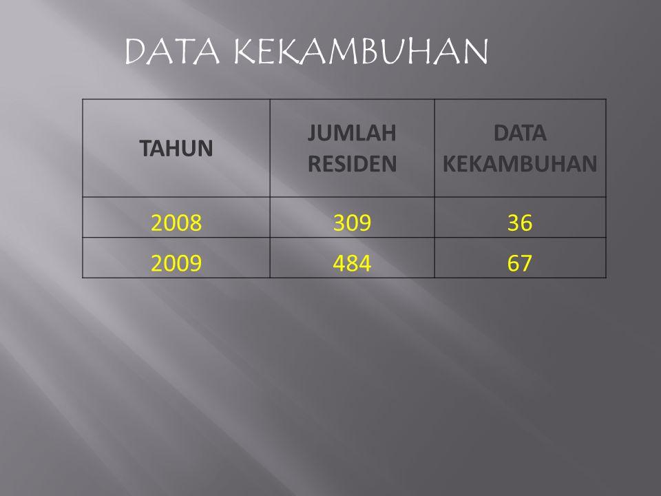 DATA KEKAMBUHAN TAHUN JUMLAH RESIDEN DATA KEKAMBUHAN 2008 309 36 2009