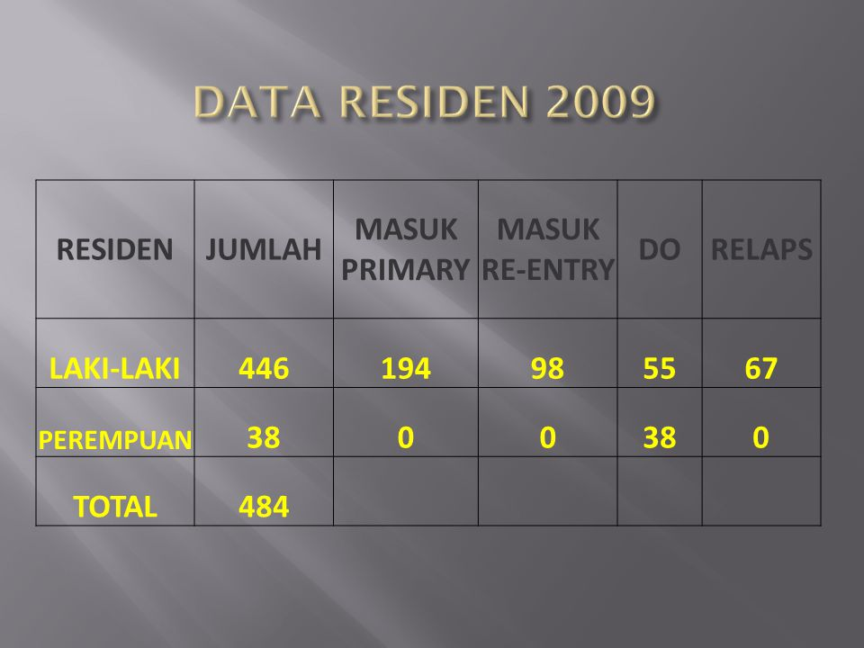 DATA RESIDEN 2009 RESIDEN JUMLAH MASUK PRIMARY MASUK RE-ENTRY DO