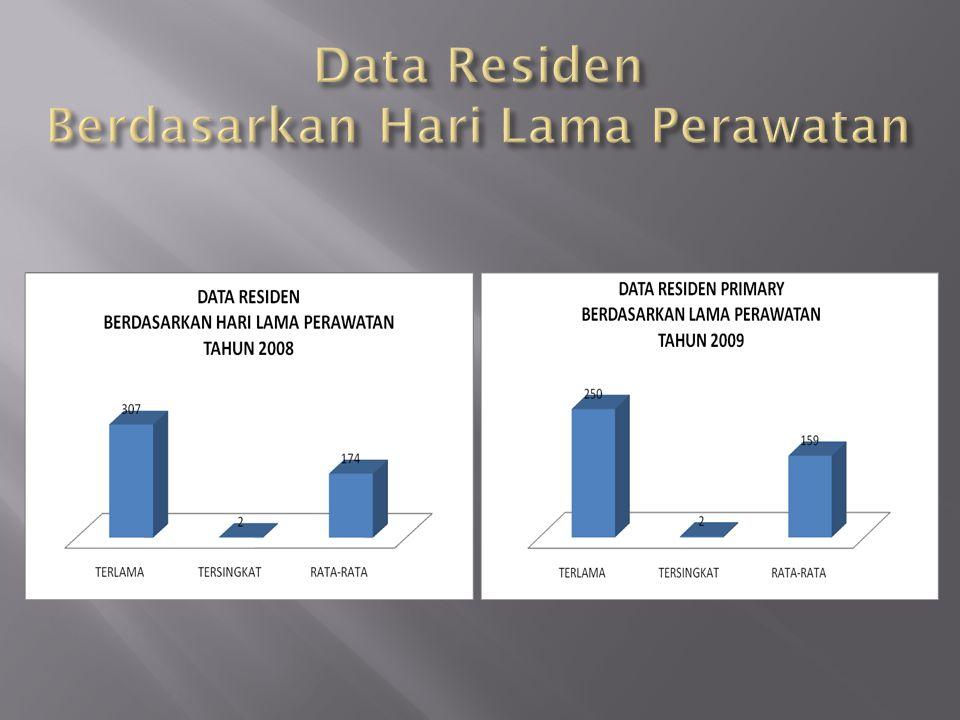 Data Residen Berdasarkan Hari Lama Perawatan