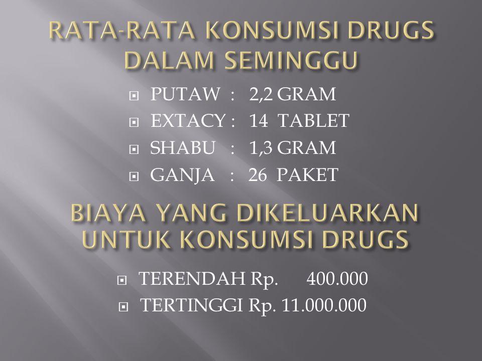 RATA-RATA KONSUMSI DRUGS DALAM SEMINGGU
