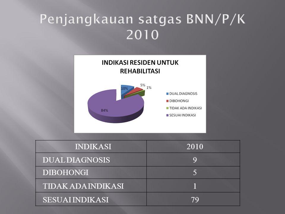 Penjangkauan satgas BNN/P/K 2010