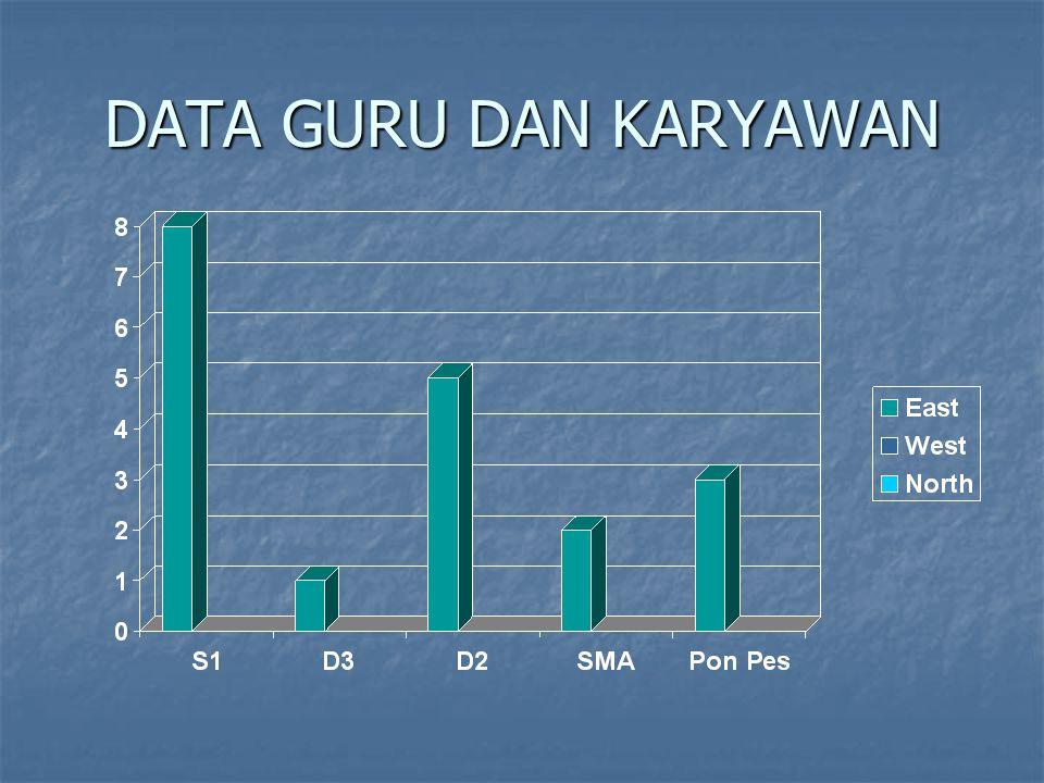 DATA GURU DAN KARYAWAN