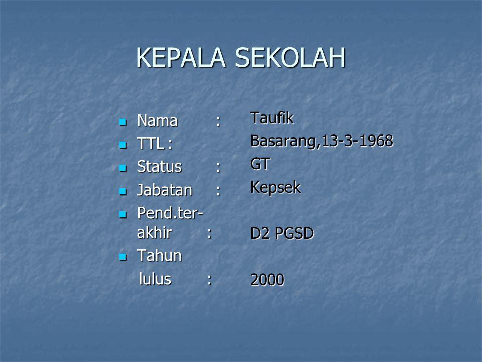 KEPALA SEKOLAH Taufik Nama : Basarang,13-3-1968 TTL : GT Status :