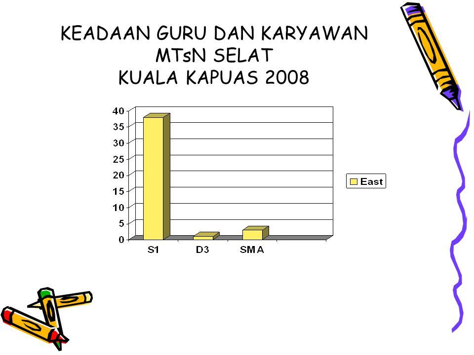 KEADAAN GURU DAN KARYAWAN MTsN SELAT KUALA KAPUAS 2008
