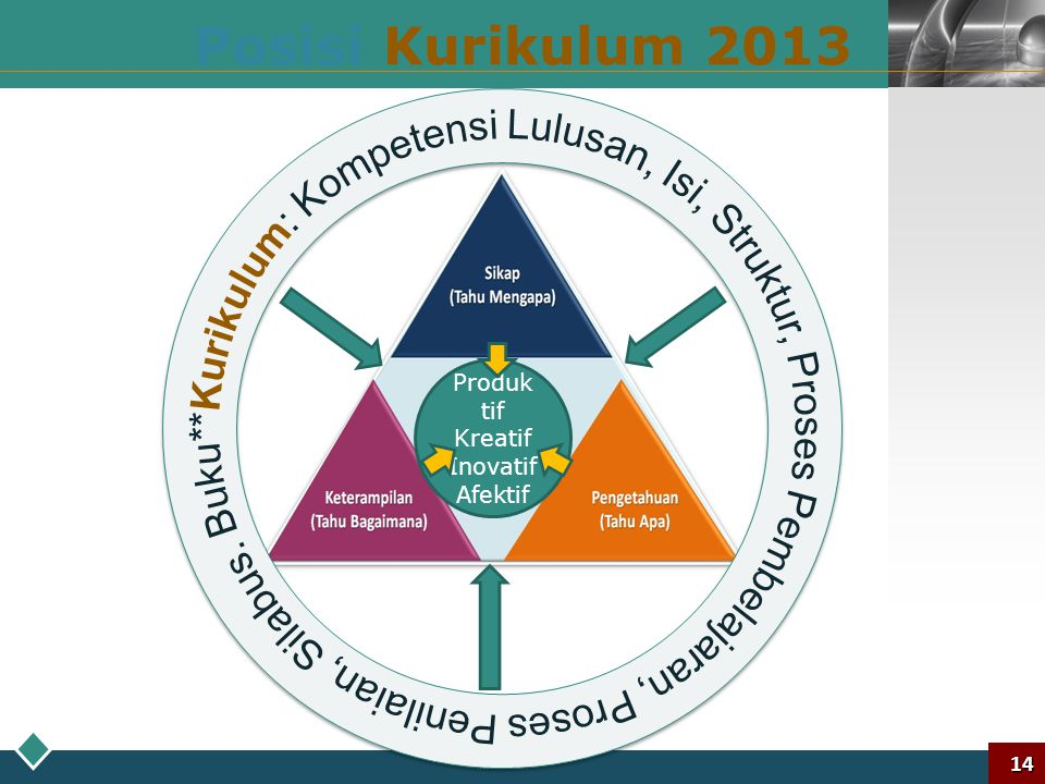 Posisi Kurikulum 2013 *Kurikulum: Kompetensi Lulusan, Isi, Struktur, Proses Pembelajaran, Proses Penilaian, Silabus. Buku*