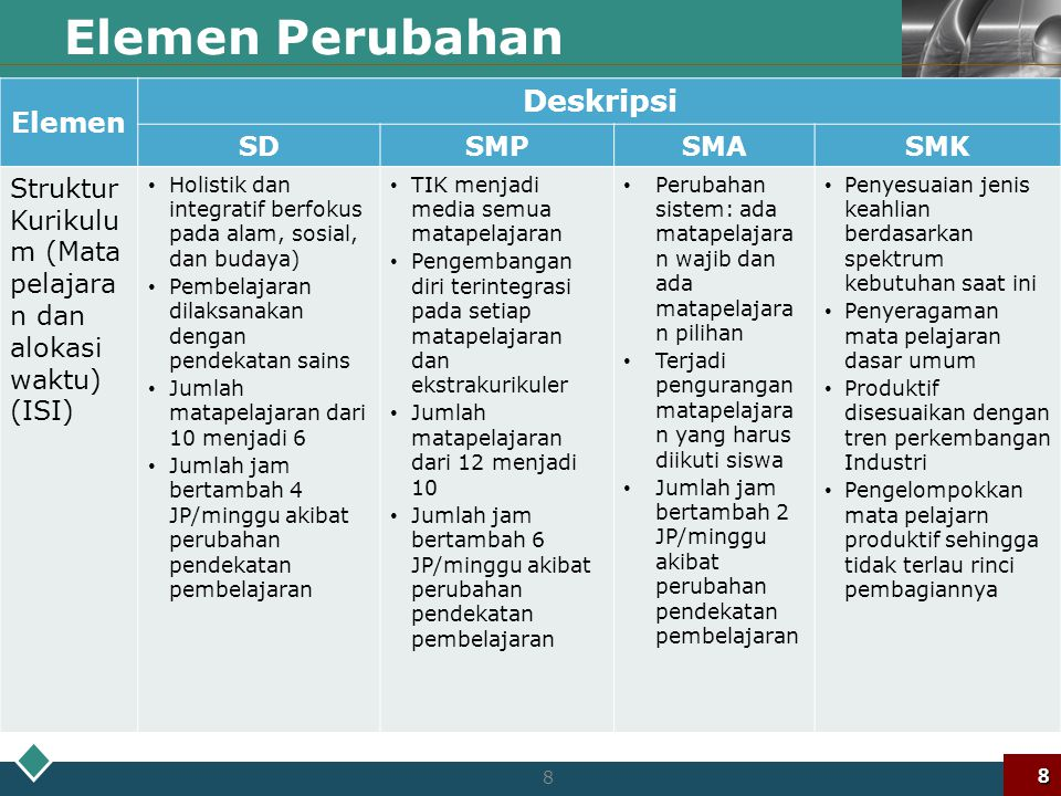 Elemen Perubahan Deskripsi Elemen SD SMP SMA SMK