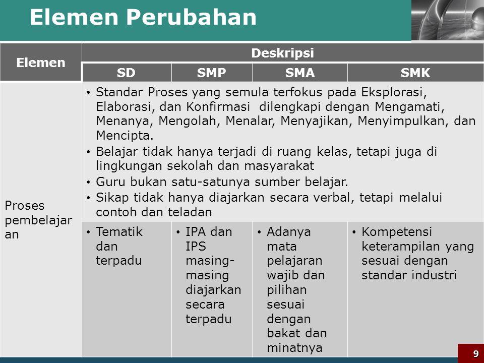 Elemen Perubahan Elemen Deskripsi SD SMP SMA SMK Proses pembelajaran