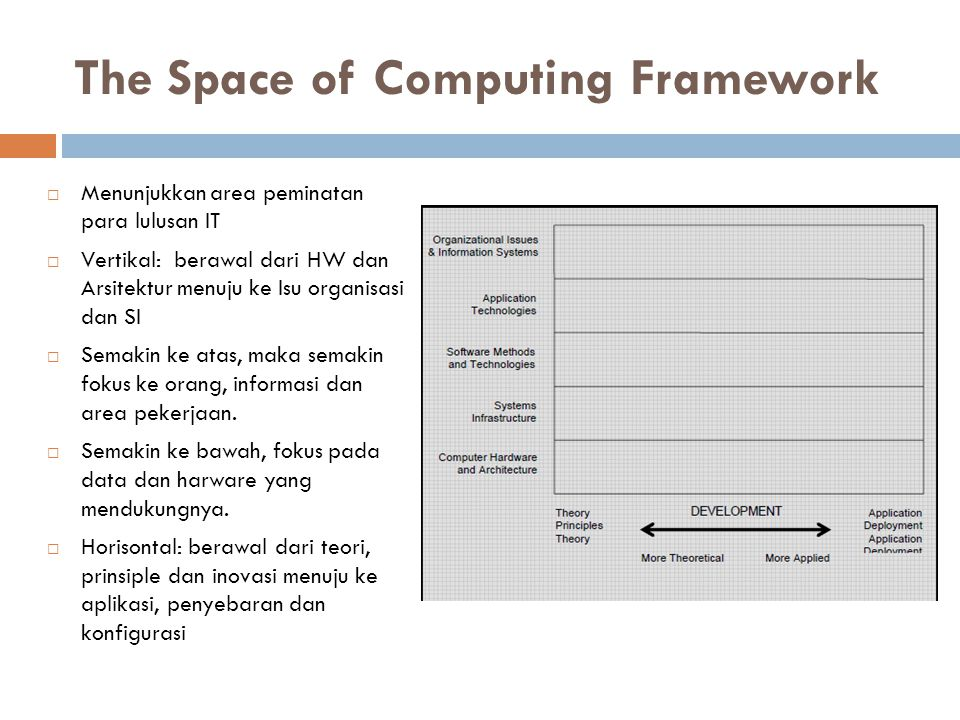 The Space of Computing Framework