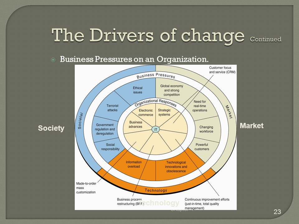 The Drivers of change Continued