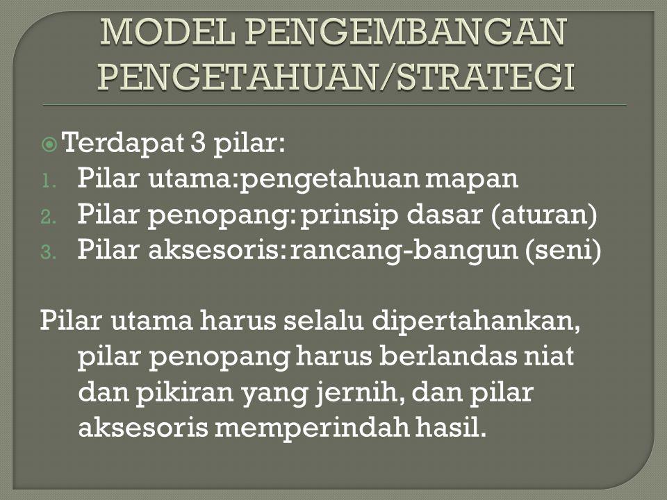 MODEL PENGEMBANGAN PENGETAHUAN/STRATEGI