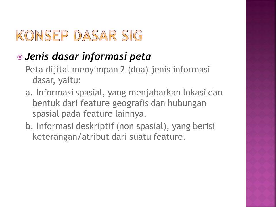 Konsep dasar SIG Jenis dasar informasi peta