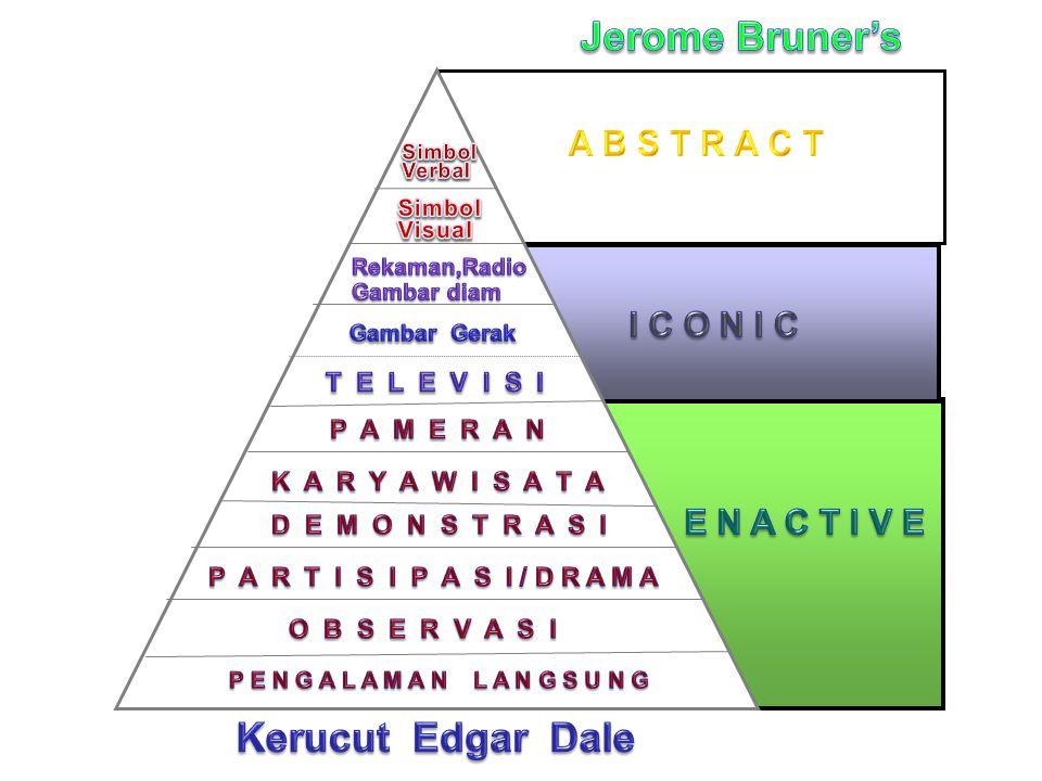 Jerome Bruner's Kerucut Edgar Dale A B S T R A C T I C O N I C