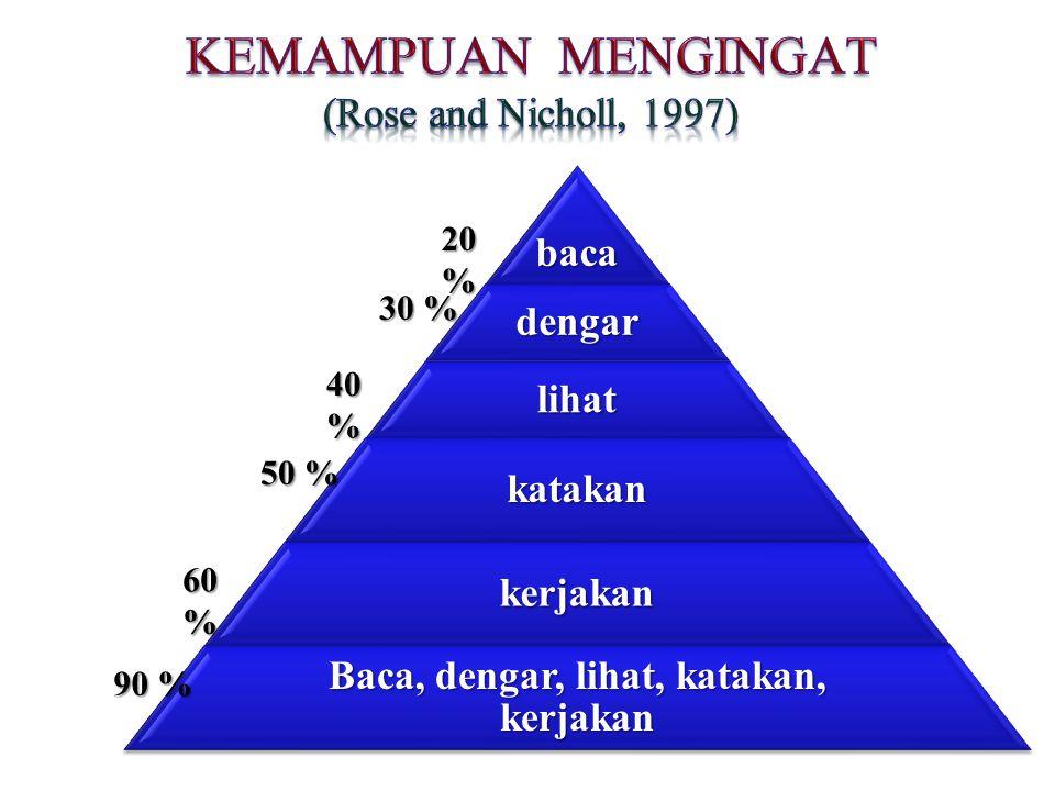KEMAMPUAN MENGINGAT (Rose and Nicholl, 1997)