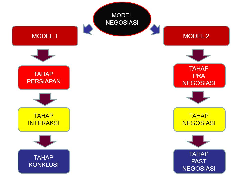 MODEL NEGOSIASI. MODEL 1. MODEL 2. TAHAP. PRA NEGOSIASI. TAHAP. PERSIAPAN. TAHAP. INTERAKSI.