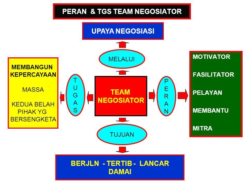 PERAN & TGS TEAM NEGOSIATOR