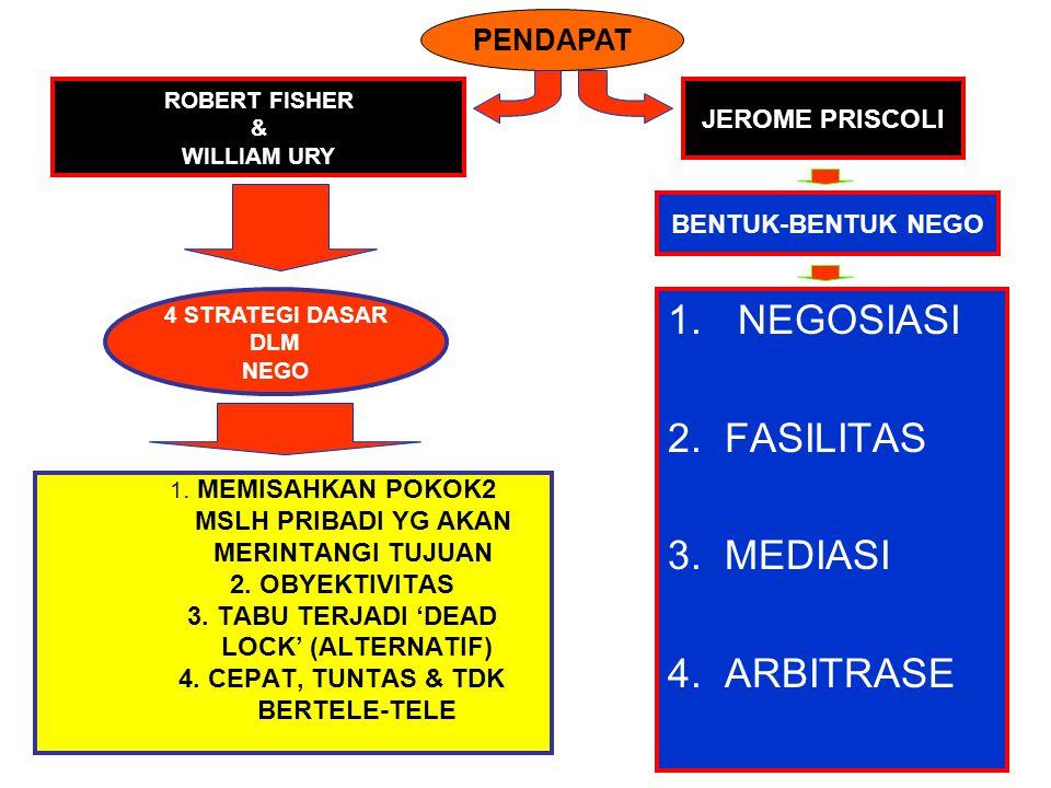 NEGOSIASI 2. FASILITAS 3. MEDIASI 4. ARBITRASE PENDAPAT