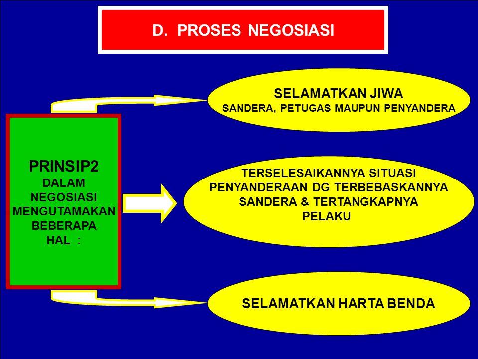 D. PROSES NEGOSIASI PRINSIP2