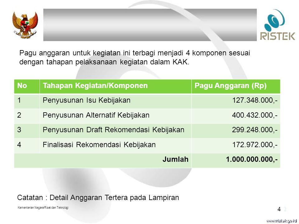 Tahapan Kegiatan/Komponen Pagu Anggaran (Rp) 1