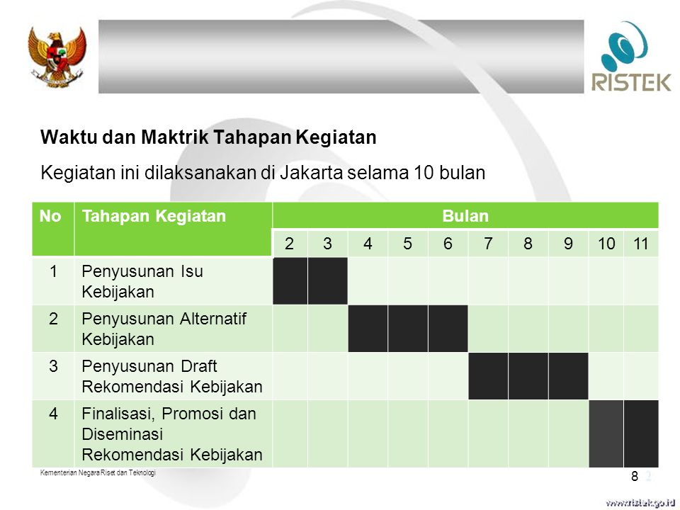 Waktu dan Maktrik Tahapan Kegiatan Kegiatan ini dilaksanakan di Jakarta selama 10 bulan